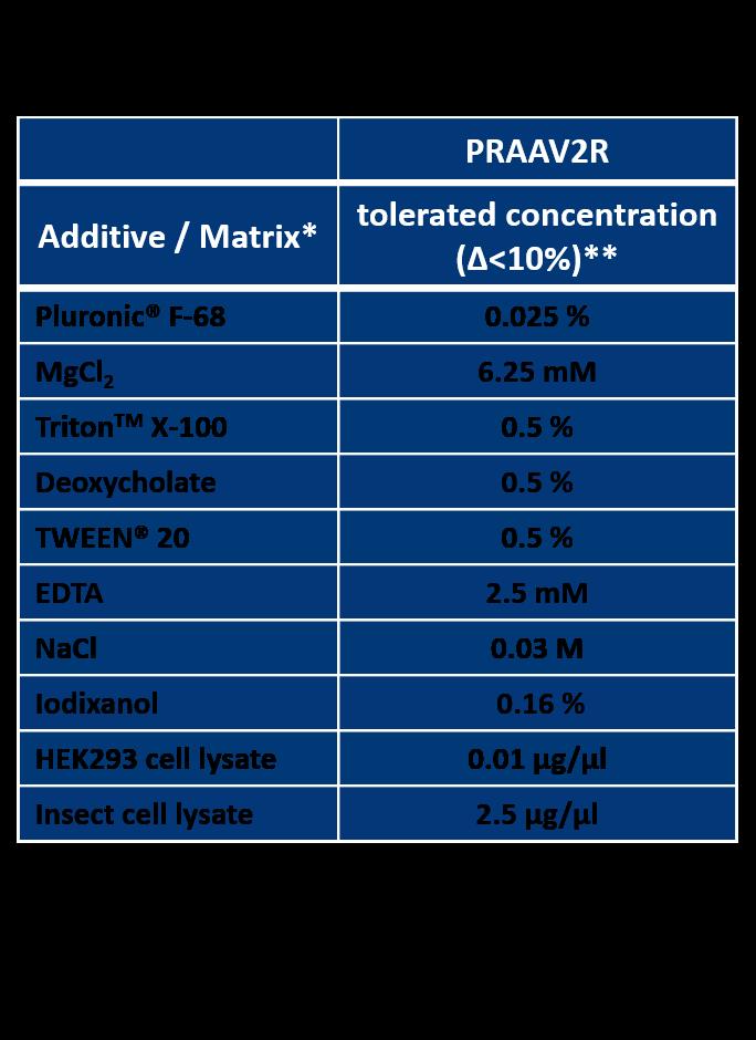 AAV2 Titration ELISA 2.0R