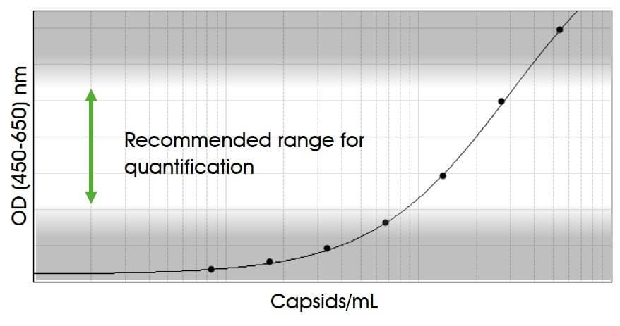 AAV3 Titration ELISA 2.0R