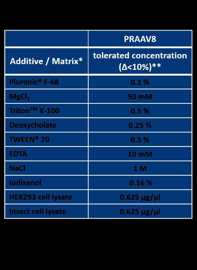 AAV8 Titration ELISA