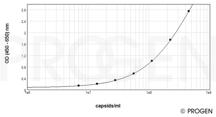 anti-AAV8 (intact particle) mouse monoclonal, ADK8, Biotin Conjugate