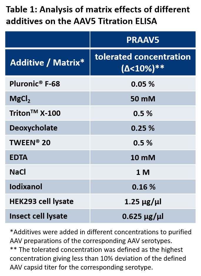 AAV5 Titration ELISA