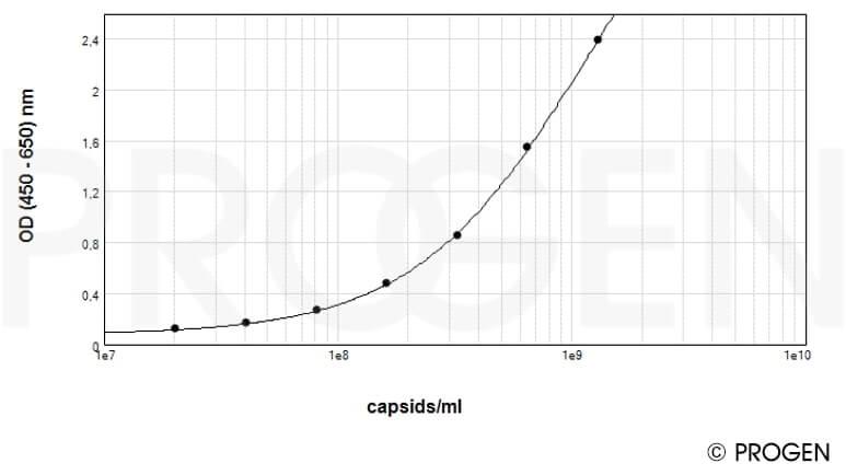 anti-AAV9 (intact particle) mouse monoclonal, ADK9, Biotin Conjugate