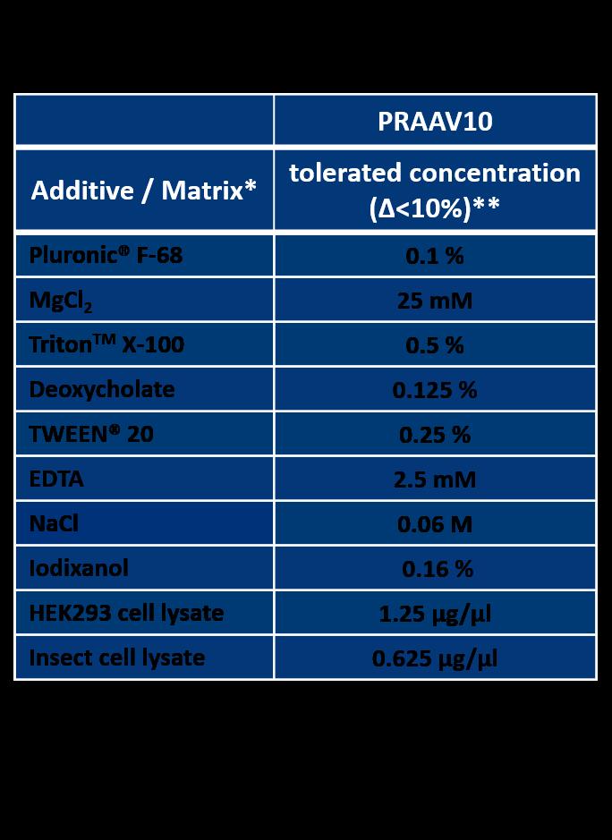 AAVrh10 Titration ELISA