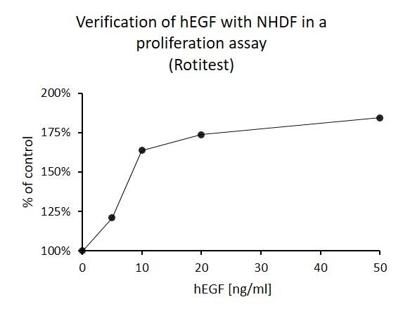 Epidermal Growth Factor (hEGF), human recombinant, 500 µg