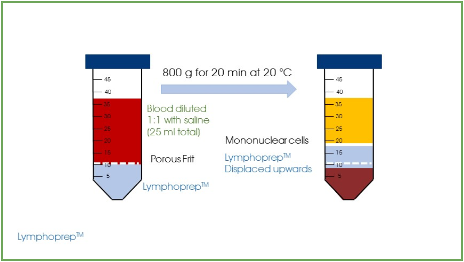 LymphoPrep™ (6x500 mL)